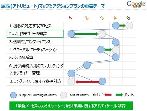 属性(アトリビュート)マップとアクションプランの重要テーマ